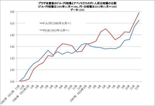 円高と元高改訂版