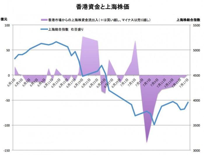 香港資金と上海株価。