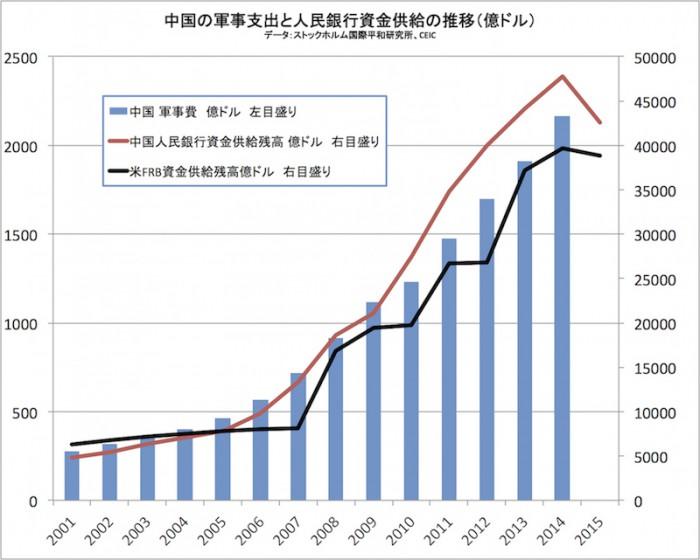 中国軍拡とマネー