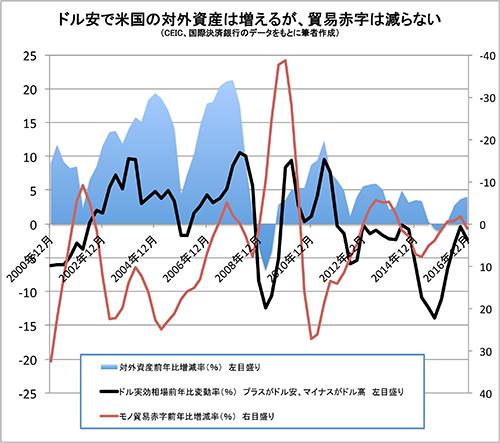 J170318tamuraJINDPS用米貿易収支とドル