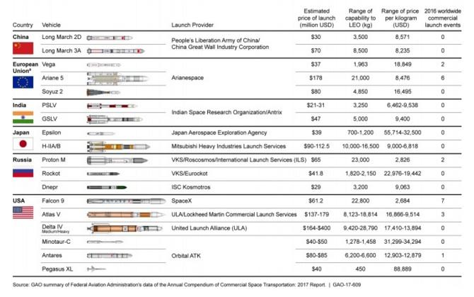 図)商業ロケット比較